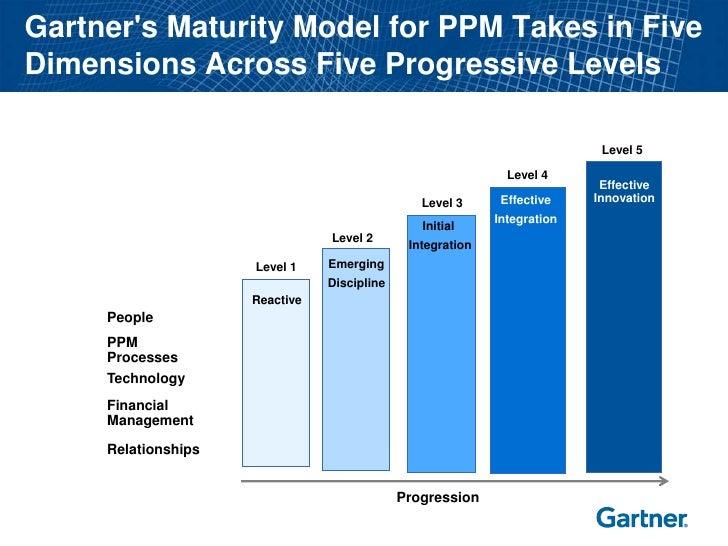 Gartner's Maturity Model for PPM Takes in Five Dimensions Across Five Progressive Levels                                  ...