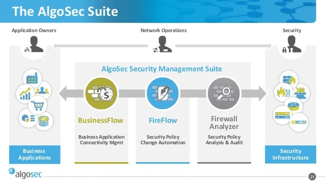 The Security Policy Management Maturity Model How To Move