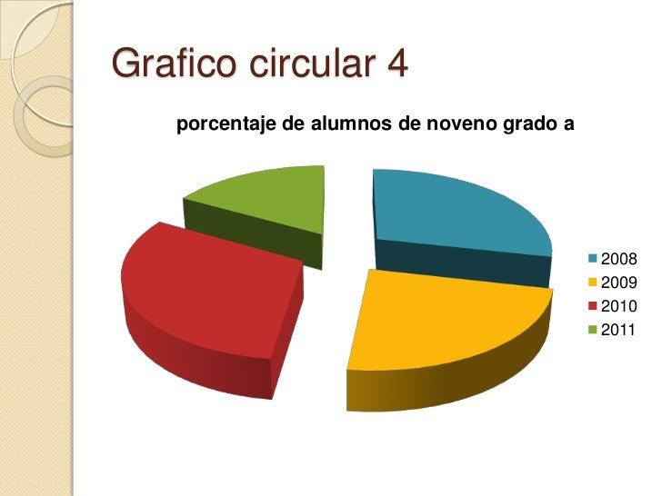 Grafico circular 4<br />