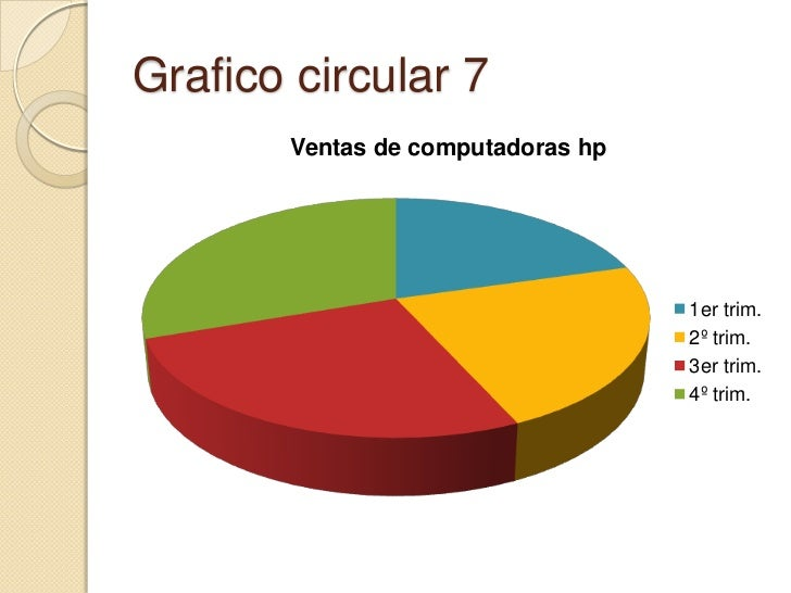 Grafico circular 7<br />