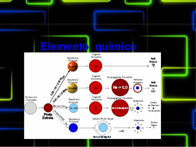 Elemento quimico