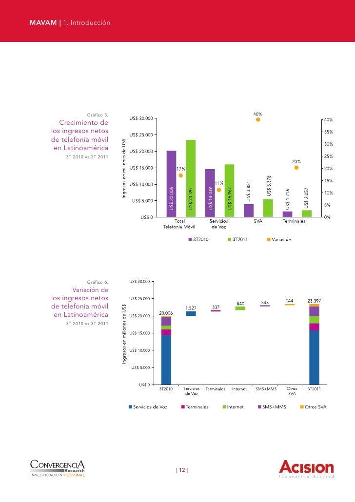 MAVAM | 1. Introducción                          Los ingresos provenientes de Internet móvil se incrementaron un 69% impul...