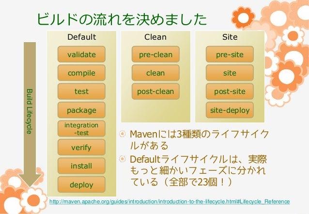 ビルドの流れを決めました Clean  Site  validate  pre-clean  pre-site  compile Build Lifecycle  Default  clean  site  test  post-clean  ...