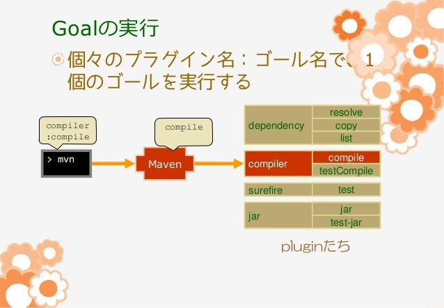 Goalの実行 個々のプラグイン名:ゴール名で、1 個のゴールを実行する compiler :compile  > mvn  compile  Maven  dependency  resolve copy list  compiler  co...