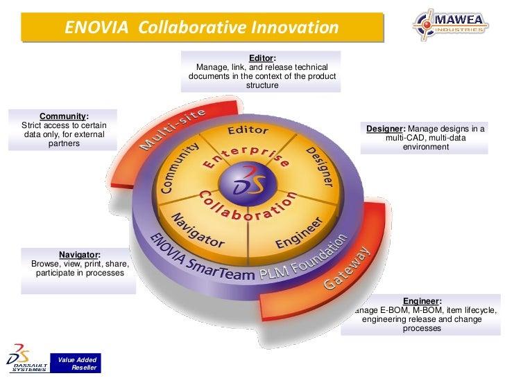 ENOVIA Collaborative Innovation                                                Editor:                                  Ma...