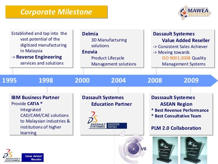 Corporate Milestone  Established and tap into the     Delmia                         Dassault Systemes      vast potential...
