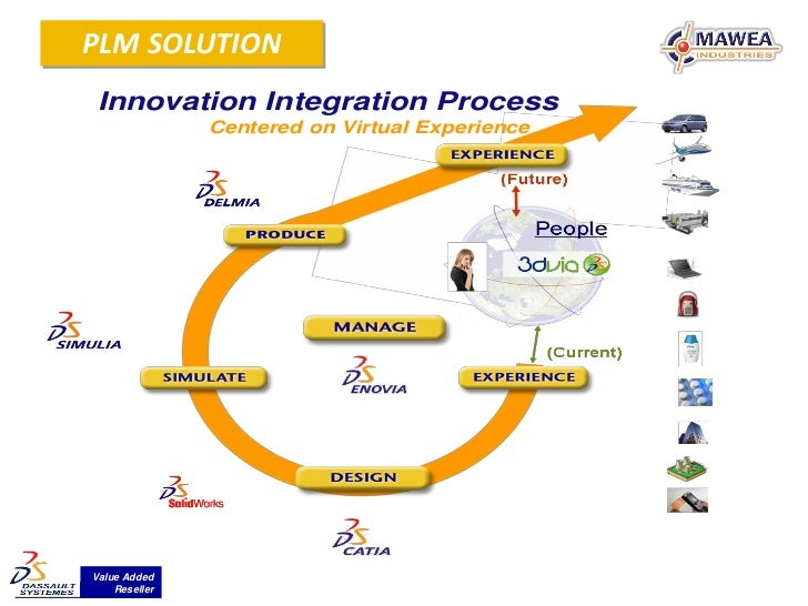 PLM SOLUTION Innovation Integration Process               Centered on Virtual ExperienceValue Added    Reseller