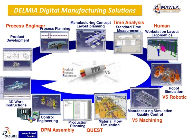 DELMIA Digital Manufacturing Solutions                                        Manufacturing Concept      Time AnalysisProc...