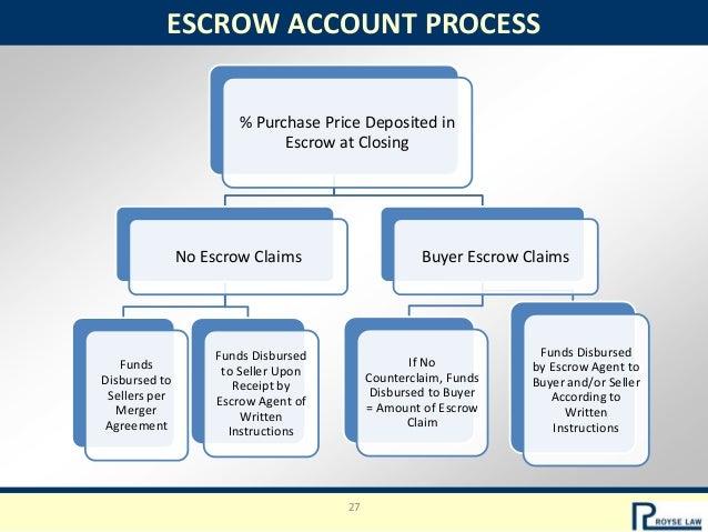 Mergers Acquisitions What Vc Investors Should Know