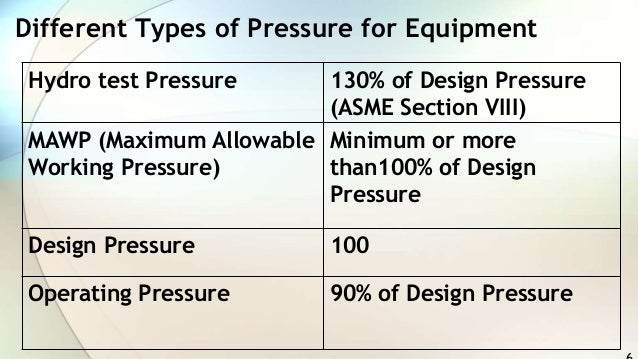 What Is Mawp Difference Between Mawp Design Pressure
