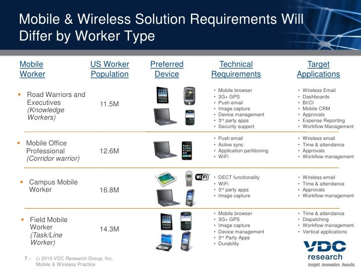 Mobile & Wireless Solution Requirements Will Differ by Worker Type Mobile                      US Worker    Preferred     ...