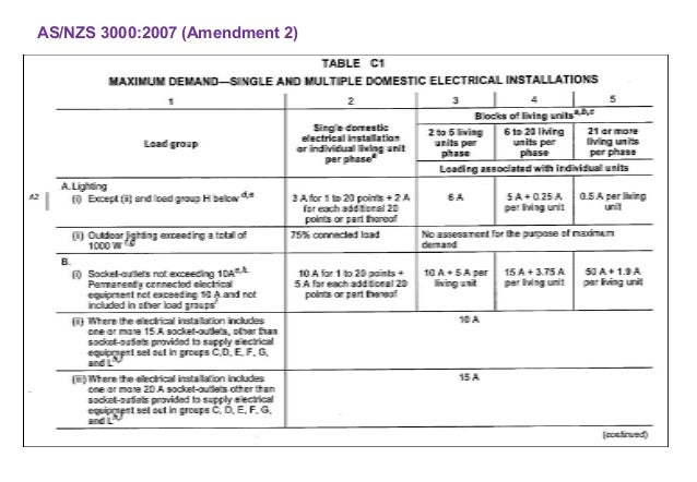 AS/NZS 30002007 (Amendment 2) ...  sc 1 st  SlideShare : as3000 wiring rules free download - yogabreezes.com
