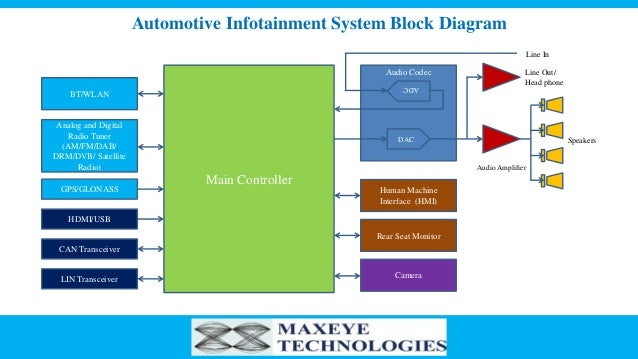 End to End In-Vehicle Infotainment Test Solution - MaxEye Technologies