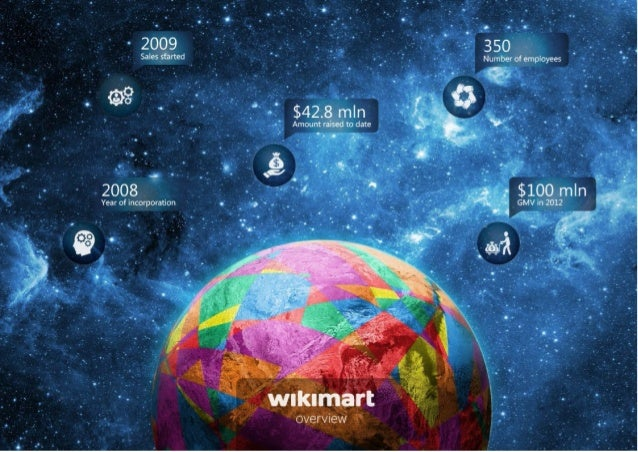 Wikimart history 2010  2009  2011  2012  $17 mln  Fundraising $0.7 mln from Angels  Business model  $12 mln from Tiger Glo...