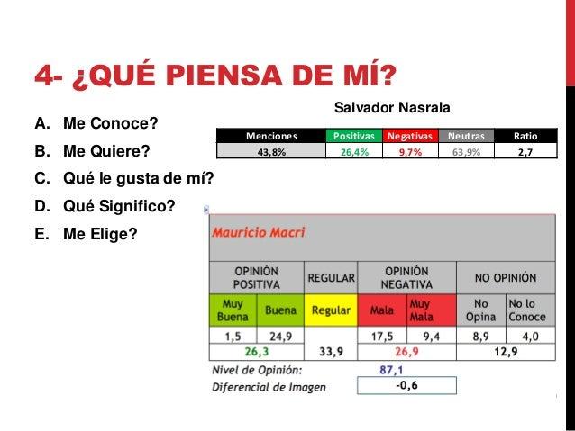 4- ¿QUÉ PIENSA DE MÍ?Menciones Positivas Negativas Neutras Ratio43,8% 26,4% 9,7% 63,9% 2,7Salvador NasralaA. Me Conoce?B. ...