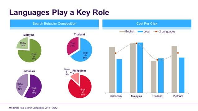 Languages Play a Key Role                     Search Behavior Composition                                                C...