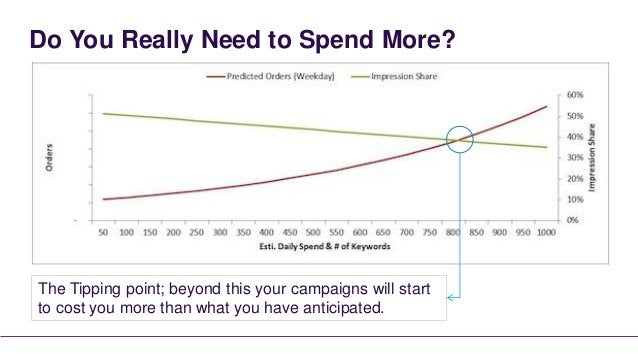 Do You Really Need to Spend More?The Tipping point; beyond this your campaigns will startto cost you more than what you ha...