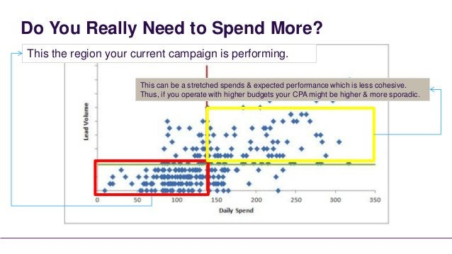 Do You Really Need to Spend More?This the region your current campaign is performing.                      This can be a s...