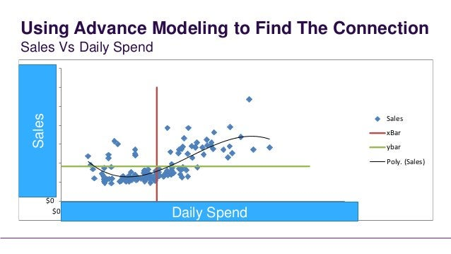 Using Advance Modeling to Find The ConnectionSales Vs Daily Spend$140,000$120,000$100,000  Sales                          ...