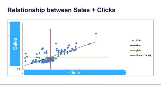 Relationship between Sales + Clicks$140,000$120,000$100,000  Sales                                                        ...