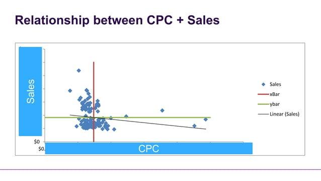 Relationship between CPC + Sales$140,000$120,000$100,000   Sales                                                          ...