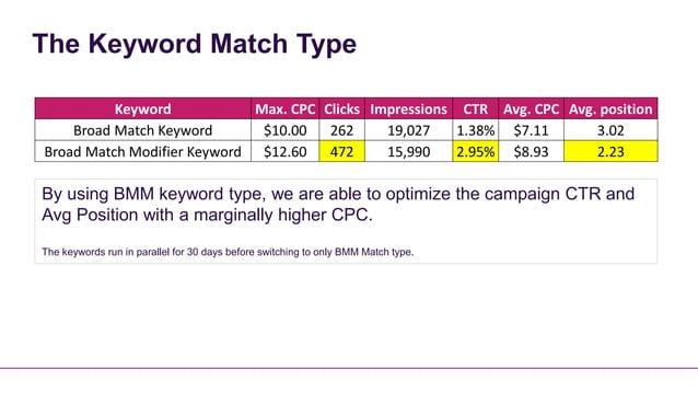 The Keyword Match Type          Keyword            Max. CPC Clicks Impressions CTR Avg. CPC Avg. position    Broad Match K...
