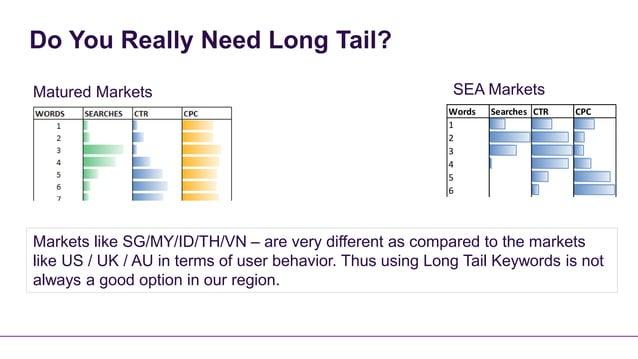Do You Really Need Long Tail?Matured Markets                                            SEA Markets                       ...