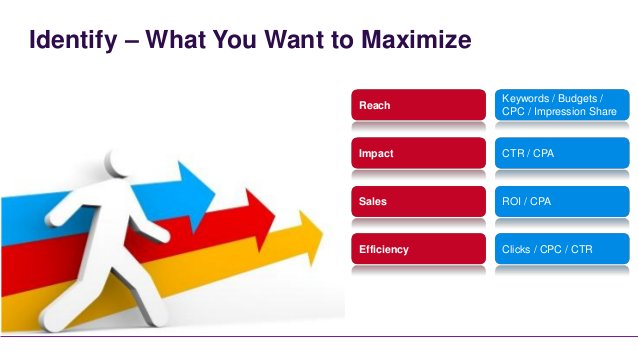 Identify – What You Want to Maximize                                       Keywords / Budgets /                          R...