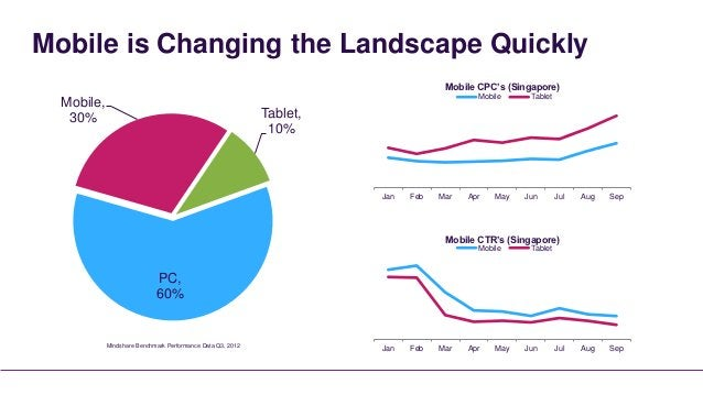 Mobile is Changing the Landscape Quickly                                                                                  ...