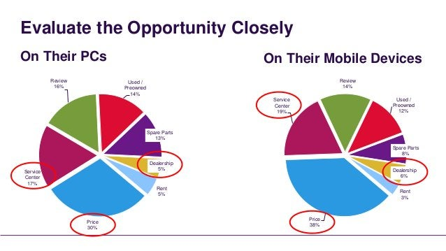 Evaluate the Opportunity CloselyOn Their PCs                                        On Their Mobile Devices          Revie...