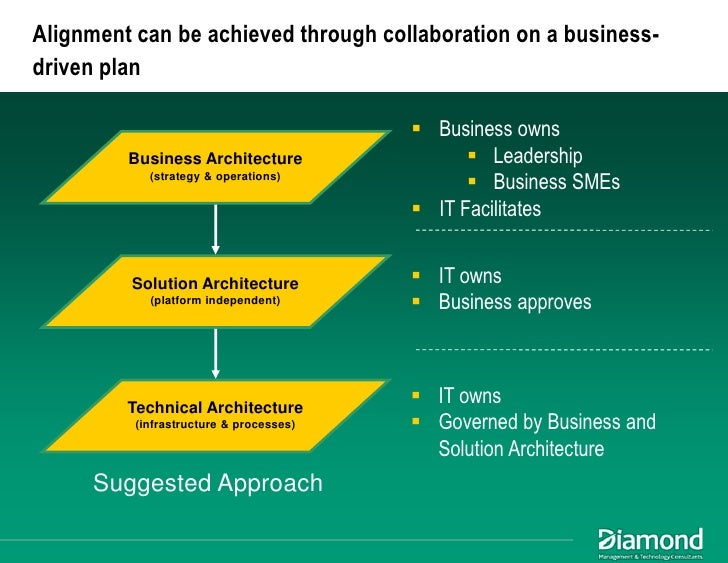 Architectural business plan example