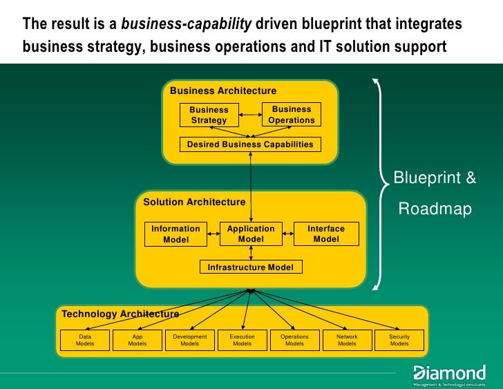 Maximizing ea impact using business architecture to achieve alignment business and solution architecture suggested approach 7 malvernweather Images