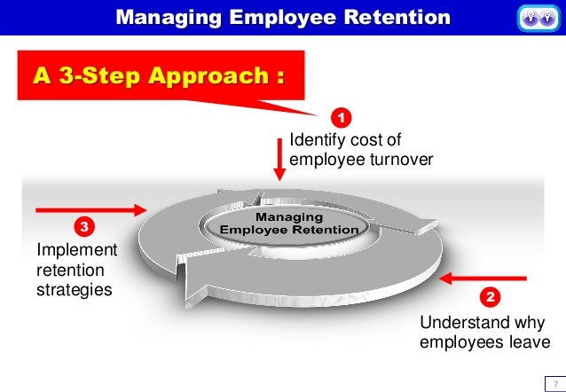 Image result for Maximizing Employee Potential in Potential Management diagram