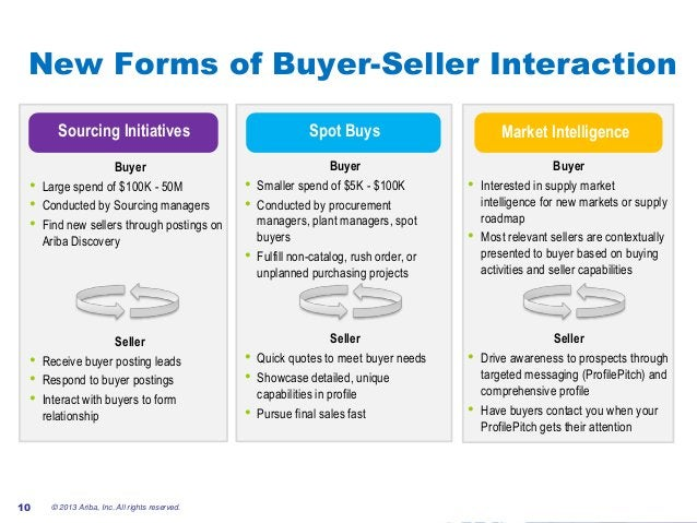 #AribaLIVE © 2013 Ariba, Inc. All rights reserved.10 New Forms of Buyer-Seller Interaction Sourcing Initiatives Buyer • La...