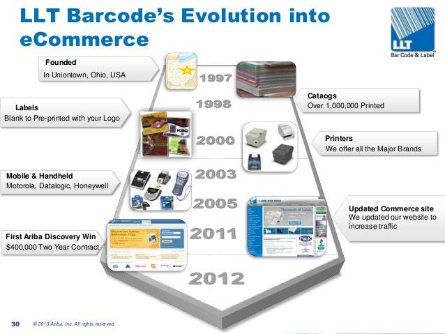 #AribaLIVE LLT Barcode's Evolution into eCommerce © 2013 Ariba, Inc. All rights reserved.30 Founded In Uniontown, Ohio, US...
