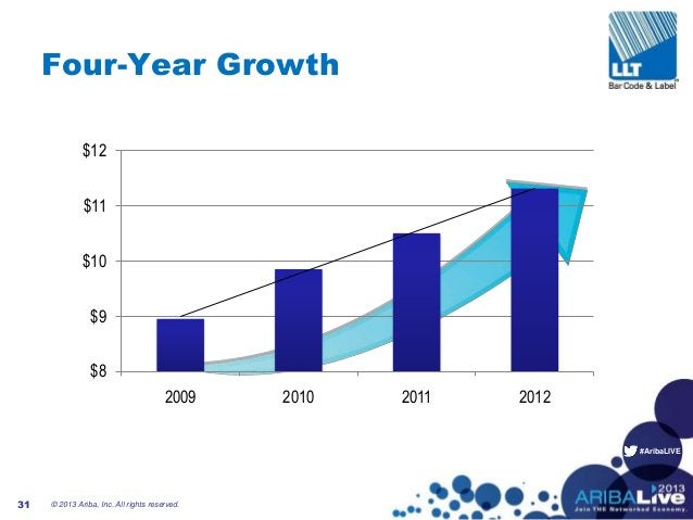 #AribaLIVE Four-Year Growth $8 $9 $10 $11 $12 2009 2010 2011 2012 © 2013 Ariba, Inc. All rights reserved.31