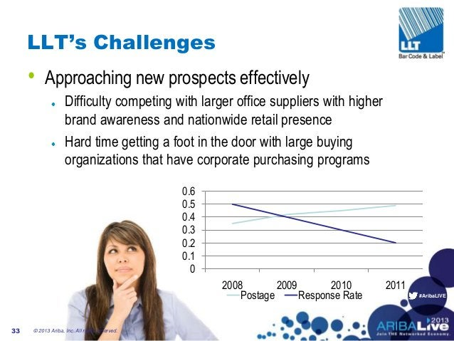 #AribaLIVE LLT's Challenges • Approaching new prospects effectively Difficulty competing with larger office suppliers with...