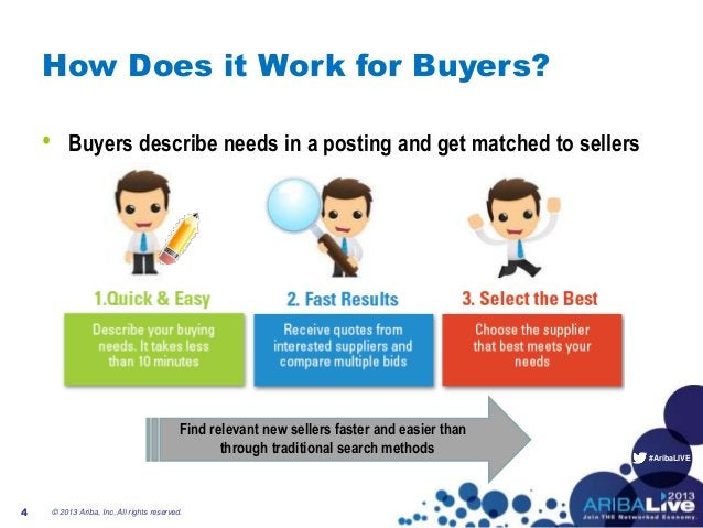 #AribaLIVE How Does it Work for Buyers? • Buyers describe needs in a posting and get matched to sellers Create a posting R...