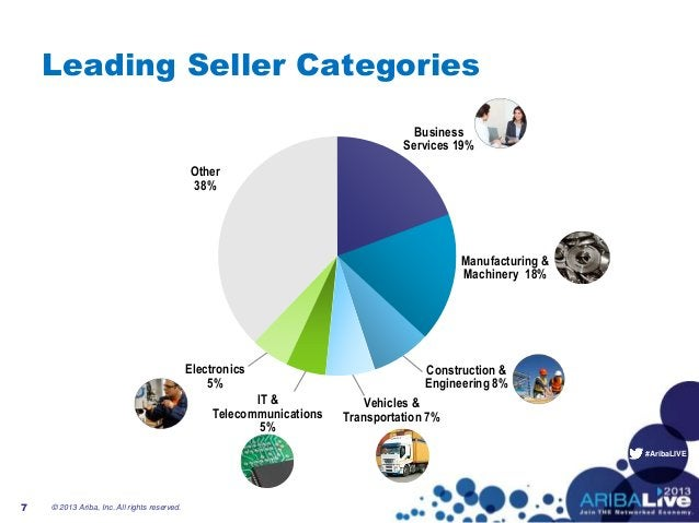 #AribaLIVE Manufacturing & Machinery 18% Other 38% Electronics 5% IT & Telecommunications 5% Vehicles & Transportation 7% ...