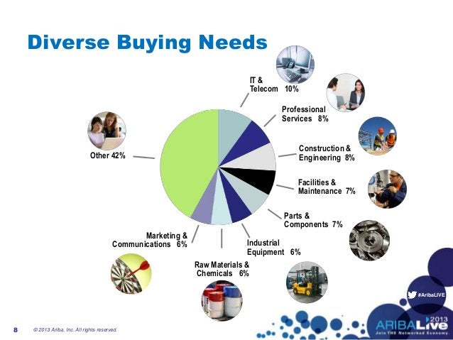 #AribaLIVE Diverse Buying Needs © 2013 Ariba, Inc. All rights reserved.8 IT & Telecom 10% Professional Services 8% Constru...