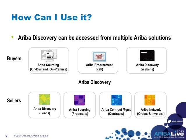 #AribaLIVE Buyers Sellers Ariba Discovery Ariba Procurement (P2P) How Can I Use it? © 2013 Ariba, Inc. All rights reserved...