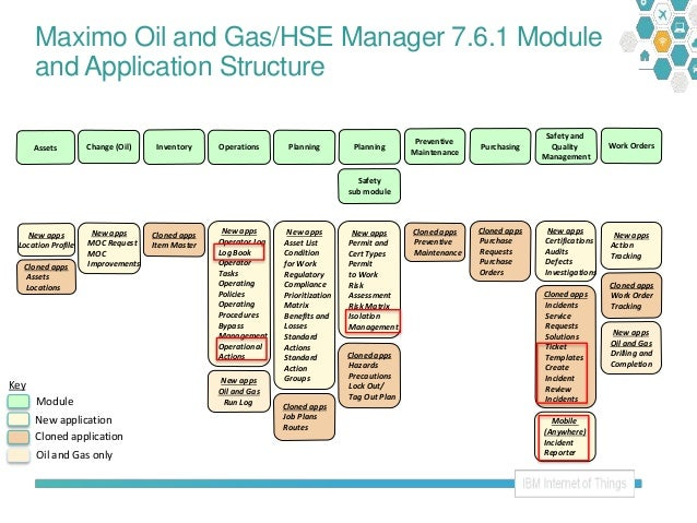 Maximo Oil And Gas And Hse 7 6 1 Roadmap