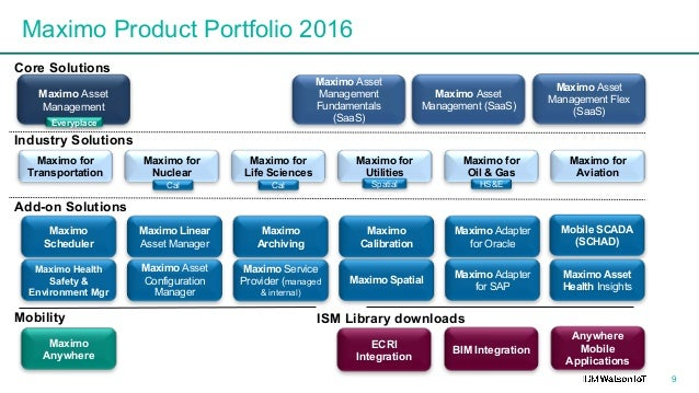 IBM Maximo Product Roadmap 2016