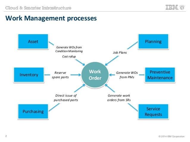 Work Management processes  Work  Order  Job Plans  Generate WOs  from PMs  Generate work  orders from SRs  Generate WOs fr...