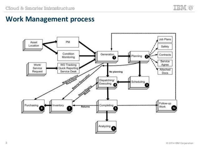 Work Management process  3 © 2014 IBM Corporation