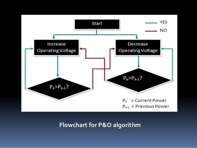 Flowchart for P&O algorithm