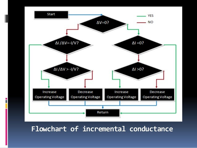Flowchart of incremental conductance