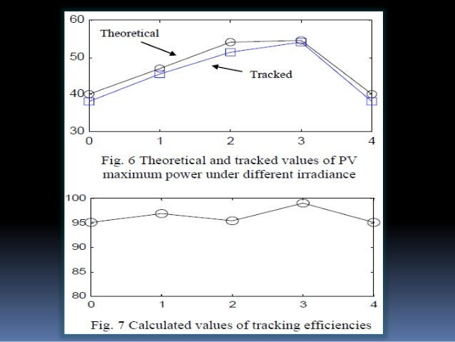 ADVANTAGES:  MPPT method can extract maximum available power from the PV module.  This can increase the tracking efficie...