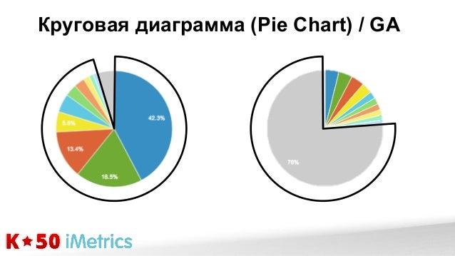 Кейсы визуализации с использванием excel, R, Tableau - Уваров Максим, imetrics 2013 Slide 3