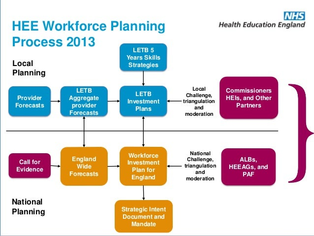 Training and Up-skilling the Workforce to Deliver ...
